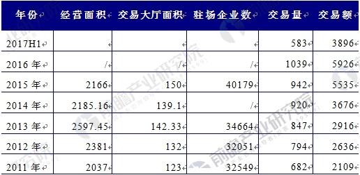 2011-2017年二手车交易市场基本情况表