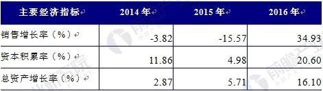 2014-2016年中国铅酸蓄电池行业发展能力分析