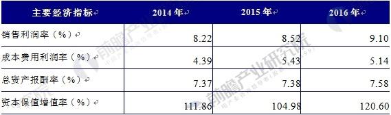 2014-2016年中国铅酸蓄电池行业盈利能力分析