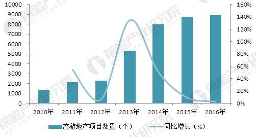 中国旅游地产项目数量增长情况