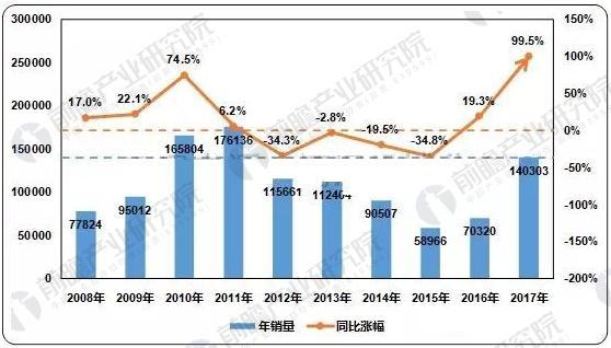 近十年中国挖掘机械市场同期销量及同比变化情况