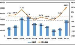 工程机械行业景气度回升 1月挖掘机销量大增135%