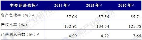 2014-2016年中国铅酸蓄电池行业偿债能力分析