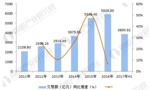 2011-2017年中国二手车市场交易总额趋势