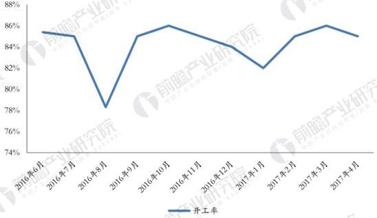 氨纶行业开工率