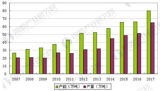 国内氨纶产能和产量及增速