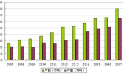 氨纶行业产能达到近80万吨 行业集中度日益加深