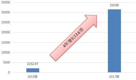 互联网理财发展现状 4年增长超13倍,我国互联网理财发展前景巨大