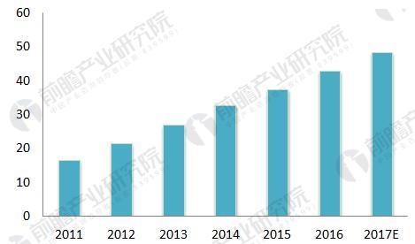中国疏浚工程行业现状分析 市场规模突破800亿
