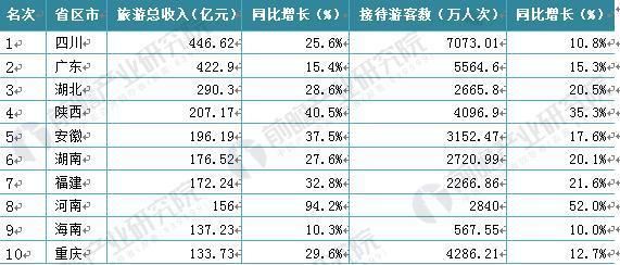 图表3:2018年各省市春节旅游收入排行Top10(单位:亿元,万人次,%)