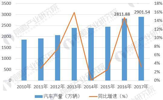 图表4:2010-2016年中国汽车产量统计(单位:万辆,%)