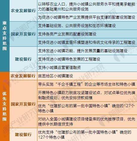 图表6:各大银行对特色小镇建设的支持范围