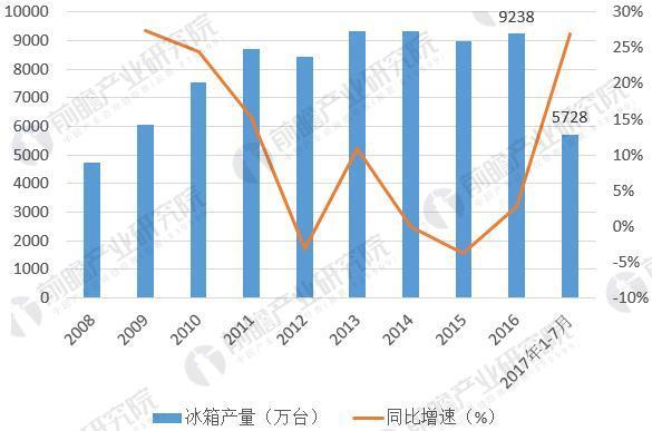 图表1:2008-2017年我国冰箱产量及同比增长情况(单位:万台,%)