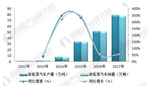 图表1:2012-2017年10月中国新能源汽车销量及增长率(单位:万辆,%)