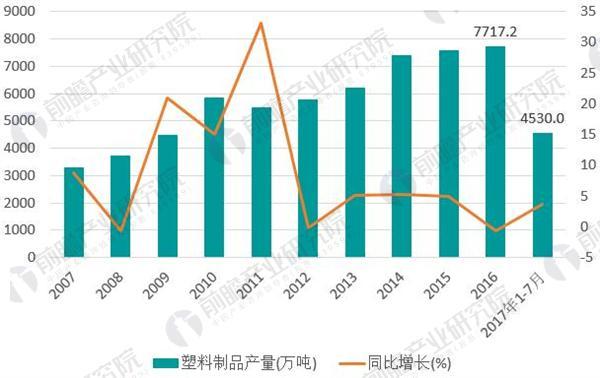 图表3:2007-2017年塑料制品行业产量情况(单位:万吨,%)