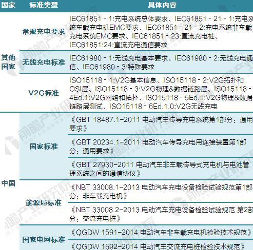 圖表2:我國與世界其他國家電動汽車充電樁標準比較