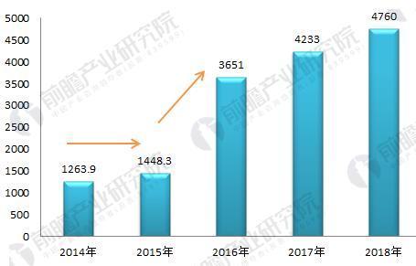 图表1:2014-2018年春节旅游收入分析(单位:亿元)