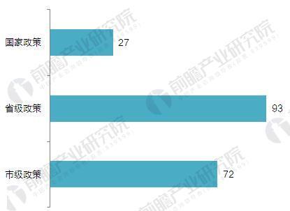 图表4:截至2018年特色小镇政策发布数量
