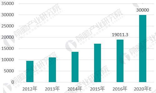 图表4:2012-2020年中国体育及相关产值规模趋势图(单位:亿元)