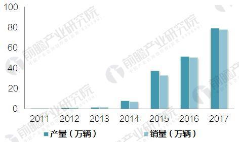 图表1:2011-2017年中国新能源汽车产销规模走势图(单位:万辆)