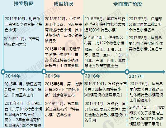 图表1:截至2018年特色小镇发展阶段及主要政策、事件
