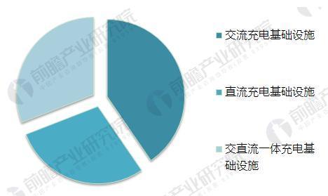 图表4:2017年中国充电设施保有量结构情况(单位:%)