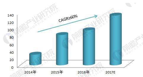 图表3:2014-2016年全球动力锂电池市场规模(单位:亿美元)