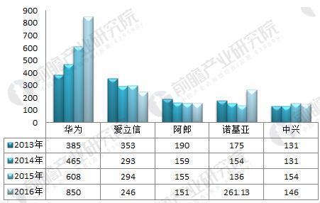 图表2:2013-2016年全球五大通讯厂商营收情况(单位:亿元)