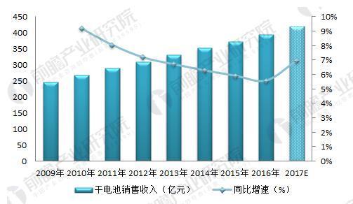 图表2:2009-2016年干电池制造行业销售收入及增长率变化趋势图(单位:亿元,%)