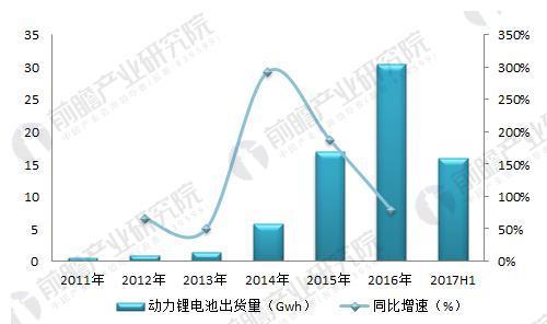 图表4:2011-2017年国内动力锂电池出货量变化(单位:Gwh,%)