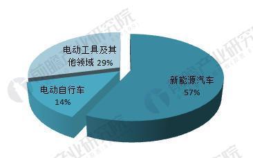 图表2:2016年中国动力锂电池行业应用结构(单位:%)