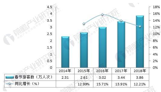 图表2:2014-2018年春节游客数及增长率变化(单位:万人次,%)