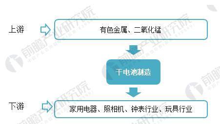 图表1:国内干电池行业产业链分析