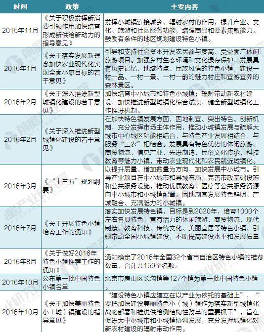 图表2:截至2018年国家关于特色小镇的政策汇总(一)