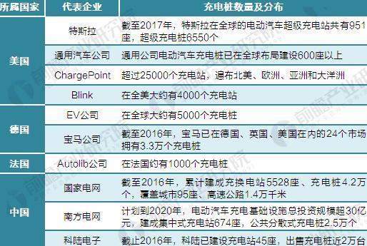 图表4:全球电动汽车充电桩企业竞争格局