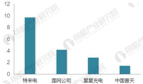 图表5:2017年中国前四大运营商充电设施保有量统计(单位:万个)