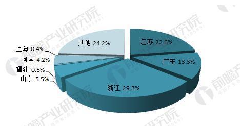 图表3:2016年干电池制造行业收入地区分布(单位:%)