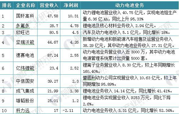 图表5:2016年国内动力电池代表企业分析(单位:亿元)