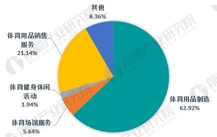 图表5:中国体育产业结构分析图(单位:%)
