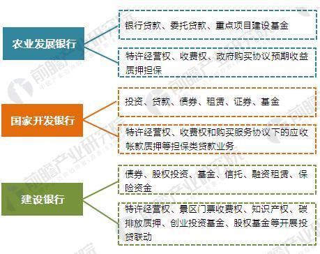 图表7:各大银行对特色小镇建设的融资方式