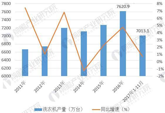 图表2:2011-2017年家用洗衣机产量情况(单位:万台,%)