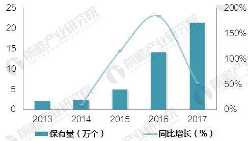 图表3:2013-2017年中国充电设施保有量及增长趋势(单位:万个,%)