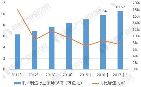 图表5:2011-2017年中国电子制造行业市场规模(单位:万亿元,%)