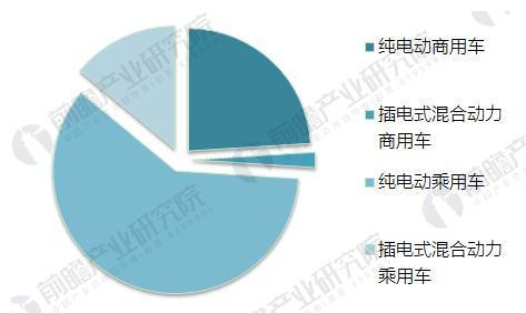 图表2:2017年中国新能源汽车销量构成(单位:%)