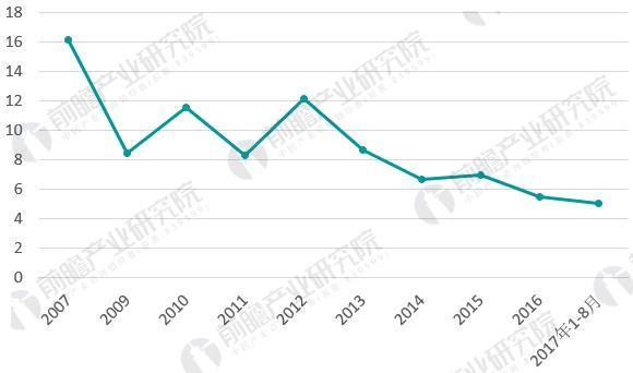 图表2:2007-2017年纺织行业工业增加值同比增速(单位:%)