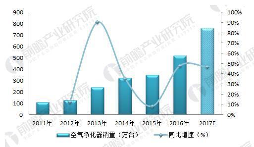 图表4:2011-2017年我国空气净化器销量及增速(单位:万台,%)