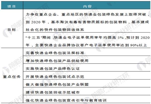 图表5:《关于协同推进快递业绿色包装工作的指导意见》政策解读