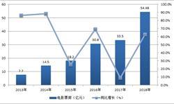 中国电影事业蓬勃发展 2018年春节票房暴涨六成