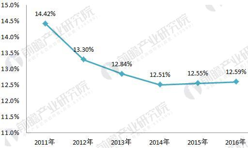 图表4:2013-2016年我国职业教育市场规模占教育经费比重分析(单位:%)
