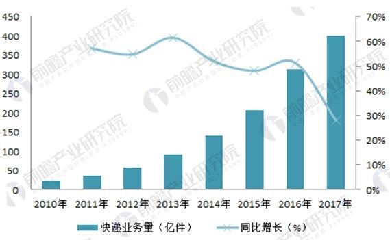 图表3:2010-2017年中国电子商务交易规模及变化趋势(单位 :万亿元,%)